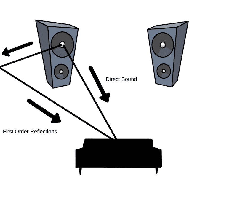 direct sound versus reflected sound when placing your loudspeakers